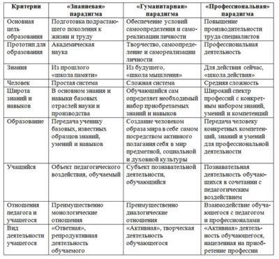 Характеристики трех современных парадигм образования