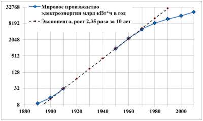 Рост мирового производства электроэнергии
