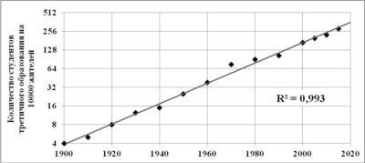 Рост числа студентов третичного образования в мире