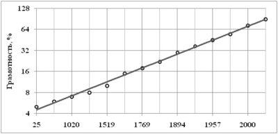 Рост грамотности населения мира за два тысячелетия