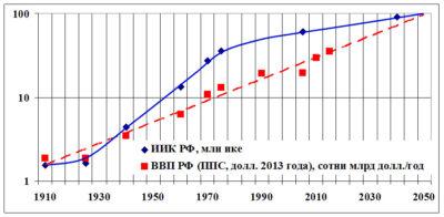 Отношение интеллектуальных ресурсов и ВВП России