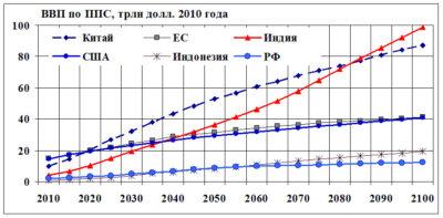 ВВП крупнейших экономик в 2100 г.