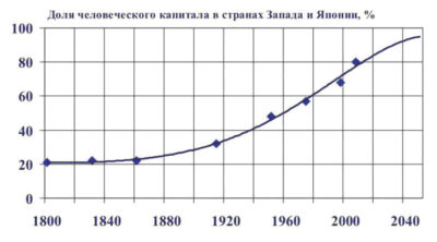 Рост доли человеческого капитала в национальном богатстве развитых стран