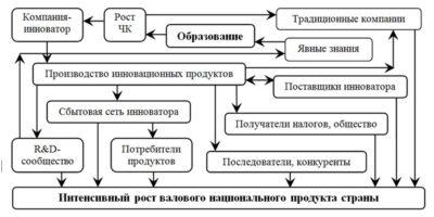 Модель влияние образования на экономическую динамику