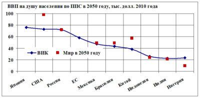 Прогноз мирового ввп до 2100 года